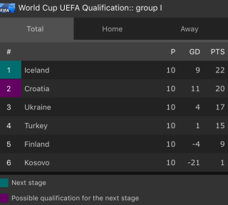 WC Qual Group I